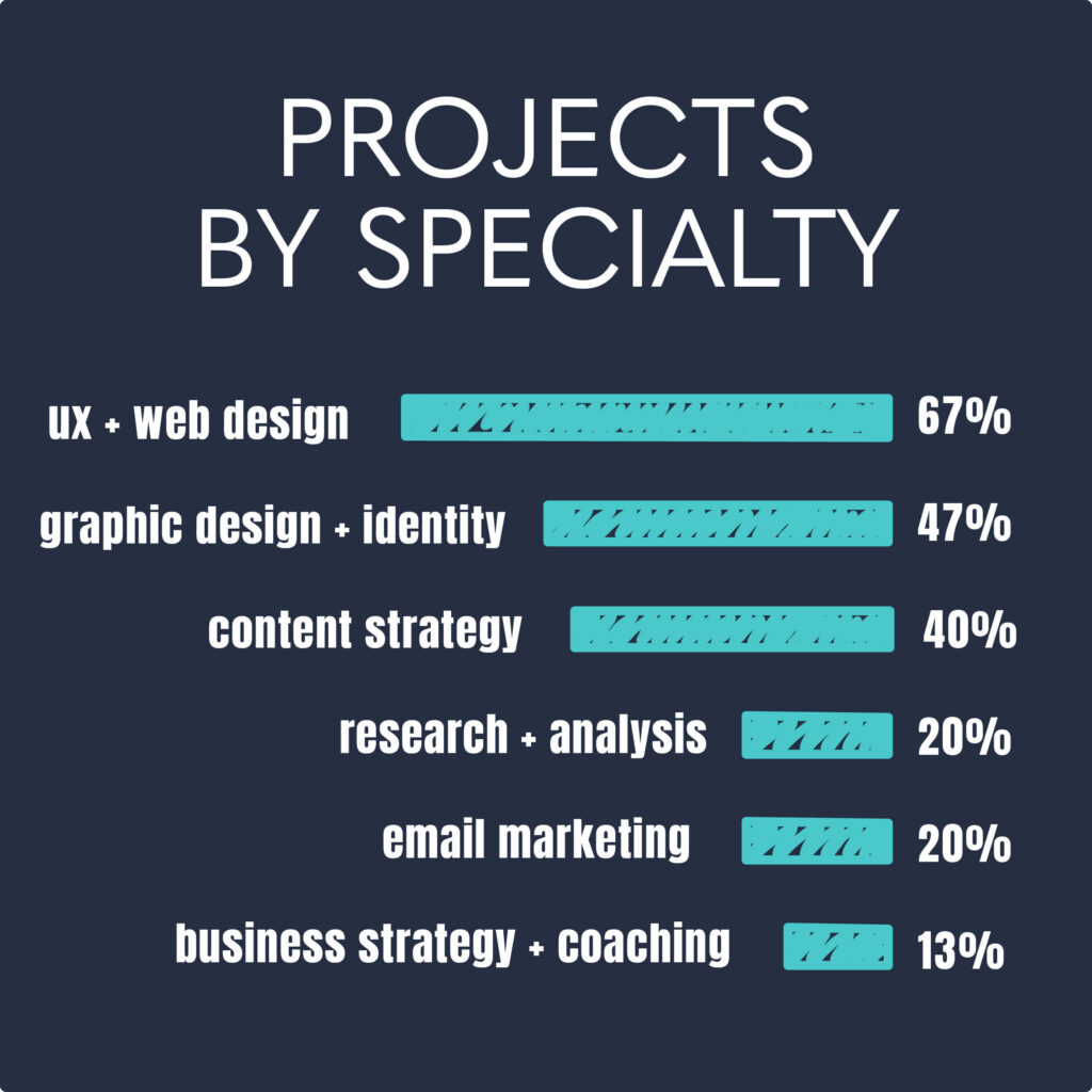 infographic about communications projects by specialty